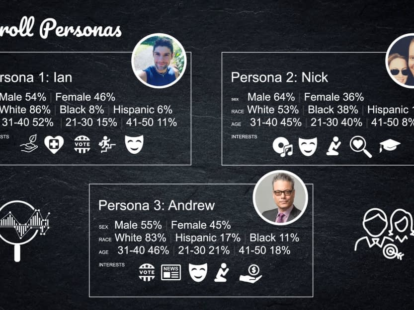Discovered Persona Affinities